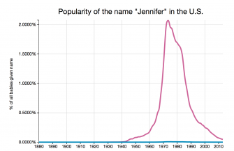 How Popular Was Your Name When You Were Born?