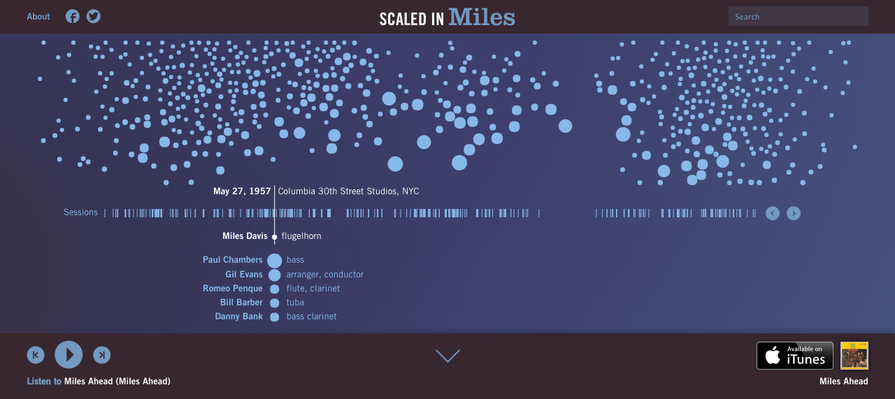 Miles in Scales