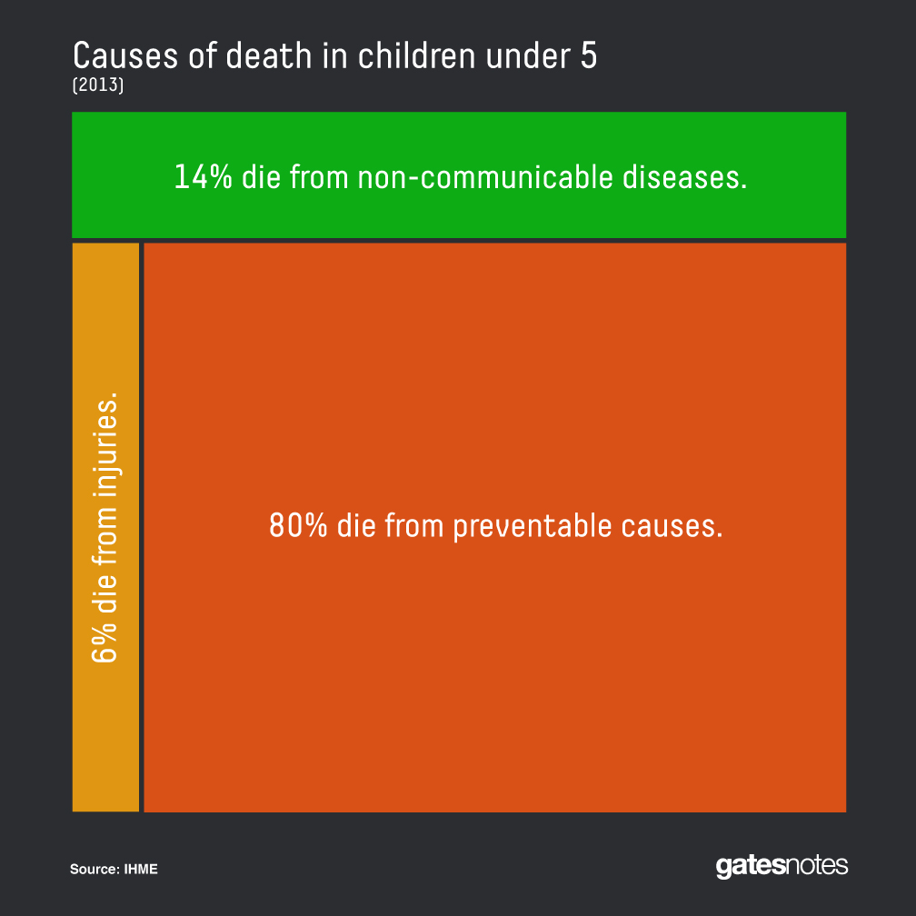 bill gates child mortality