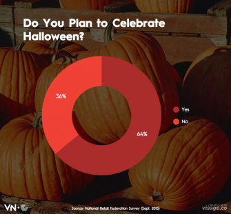 Everything You Need to Know About Halloween 2015—in 5 Charts