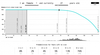 How Long Do You Have to Live? This Chart Calculates the Possibilities Starting NOW.