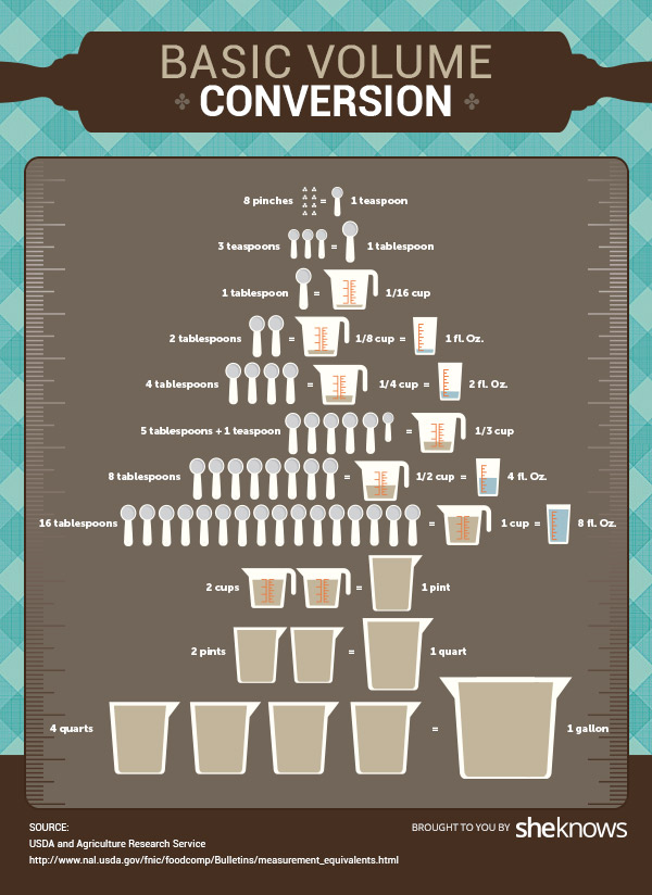 7 Practical Infographics to Help Your Everyday Life – Cooking Conversion Chart