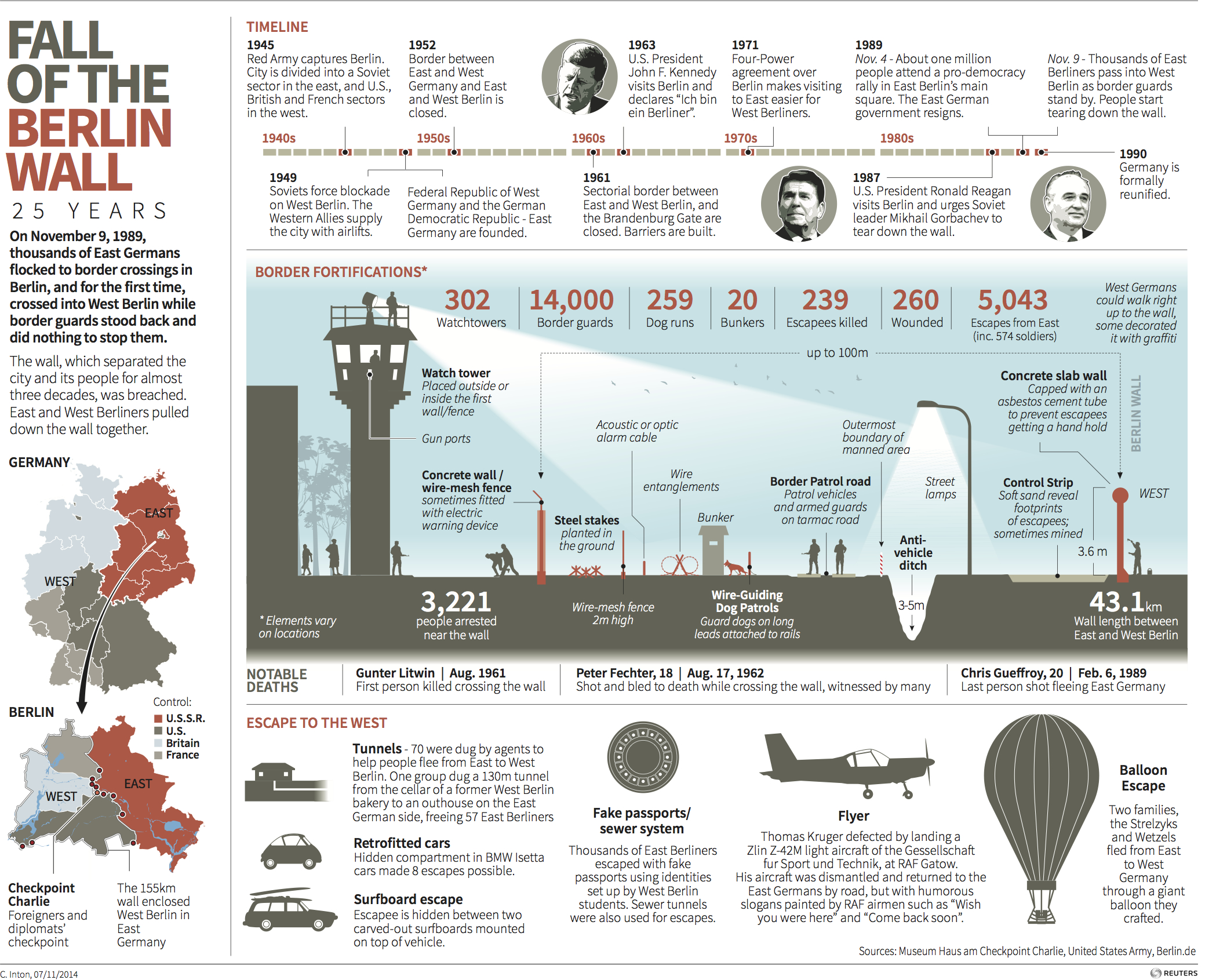 infographics to honor the 26th anniversary of the fall of the  : berlin wall diagram - findchart.co