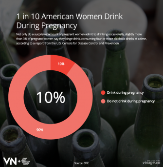 1 in 10 American Women Drink During Pregnancy
