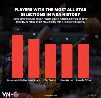 Kobe Bryant's Basketball Career in 5 Charts