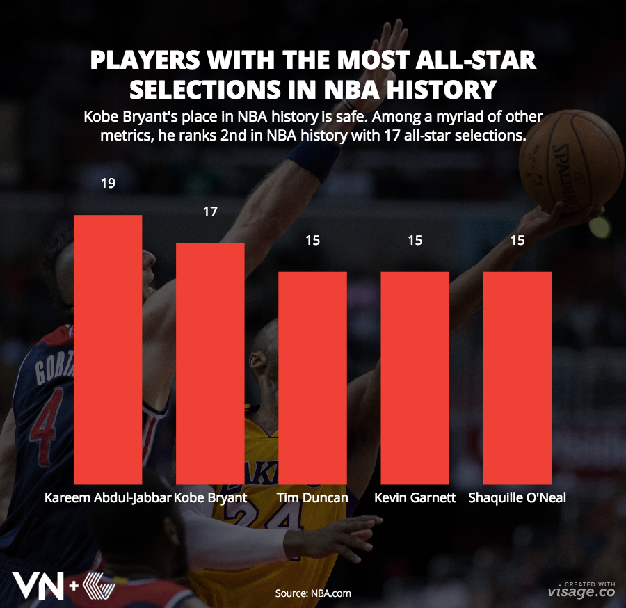 kobe bryant s basketball career in charts