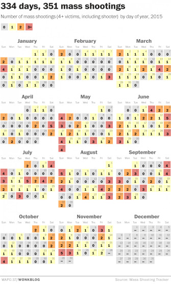 Mass Shootings Happen More Than Once a Day in the US