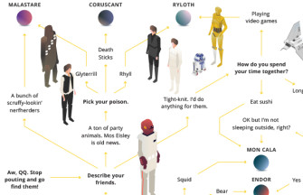 This Epic Star Wars Flowchart Tells You Where to Go in the Galaxy
