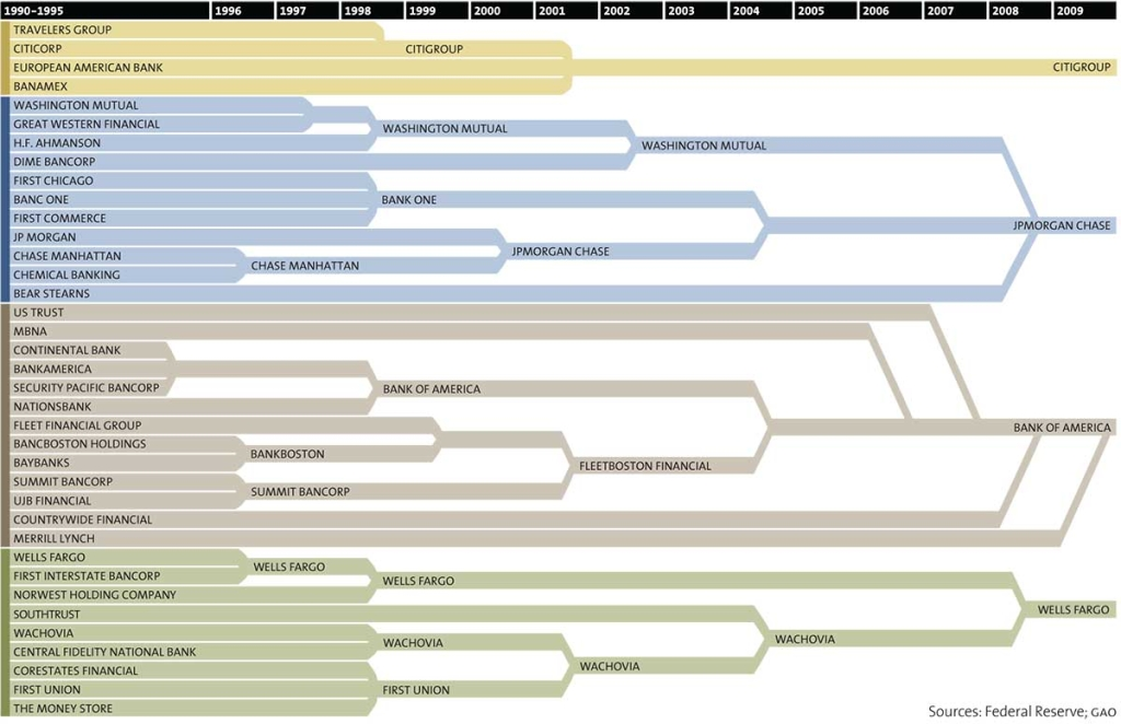 This is How 37 Banks Became 4 Banks in Just 2 Decades