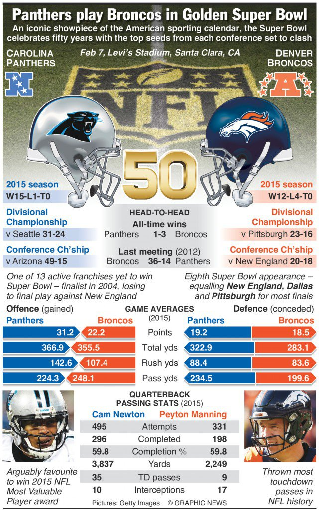 Carolina-Panthers-Denver-Broncos-Super-Bowl-infographic-641x1024