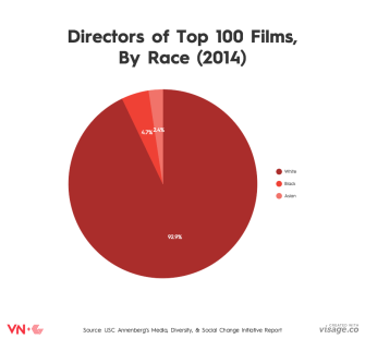 6 Charts That Show How Non-Diverse Hollywood Is