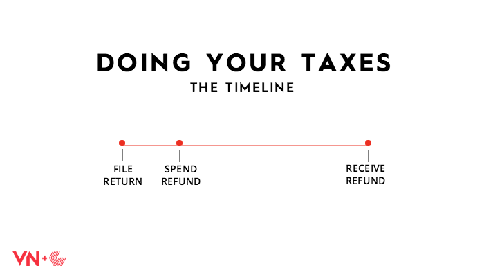 Doing Your Taxes 1