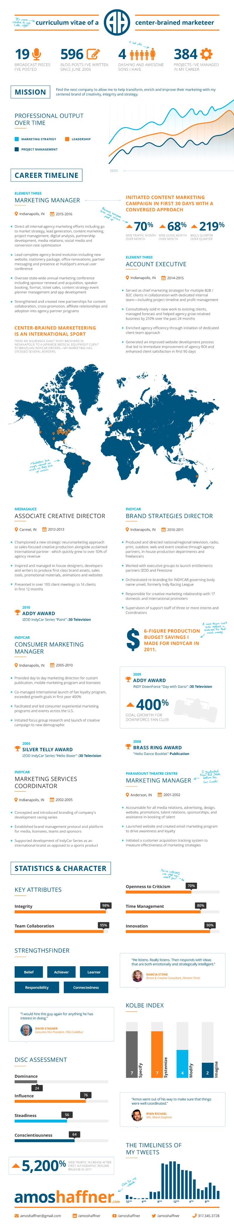 Amos_Haffner_infographic_resume_2016