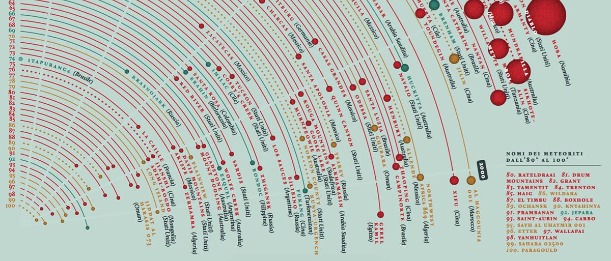 Meteor Infographic zoom