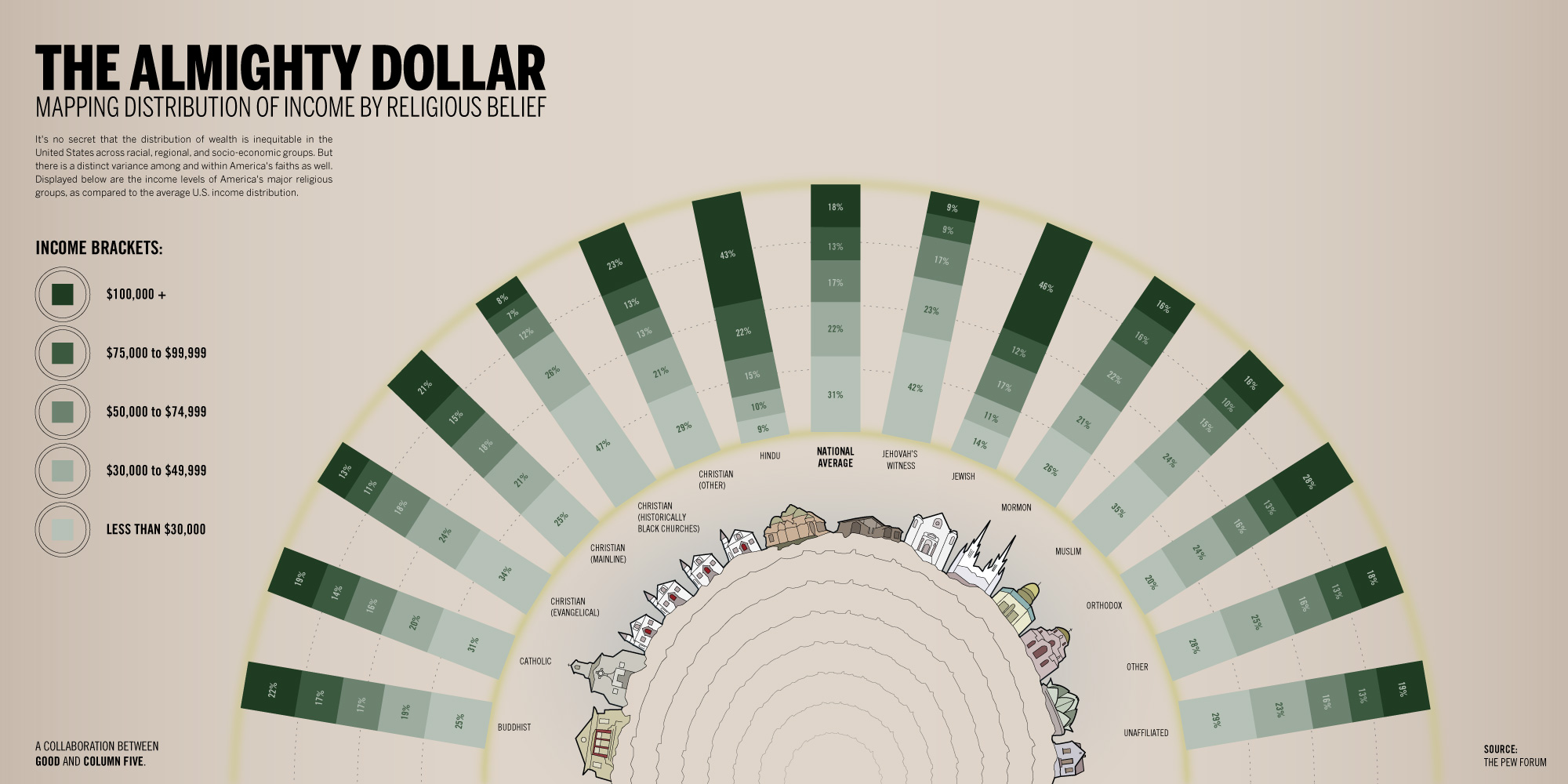 good-infographic-the-almighty-dollar-_-mapping-distribution-of-income-by-religious-belief