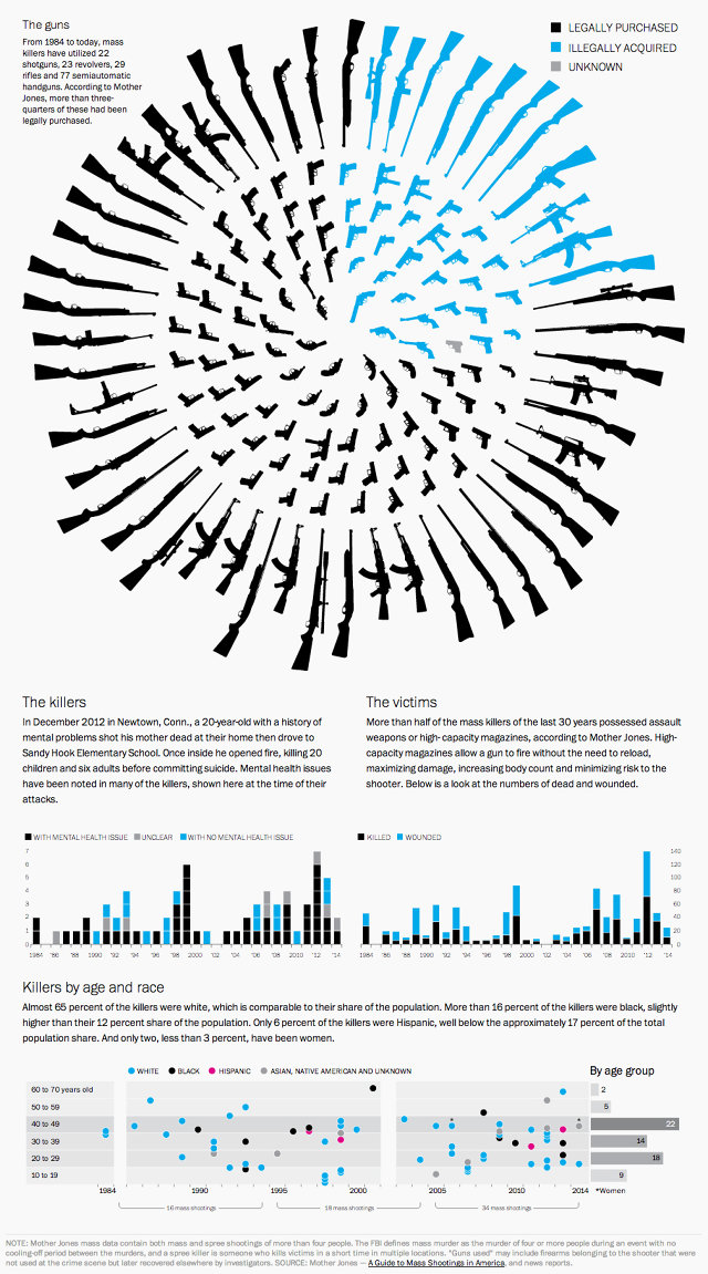 3031346-inline-i-weapons-and-mass-shootings-the-washington-post