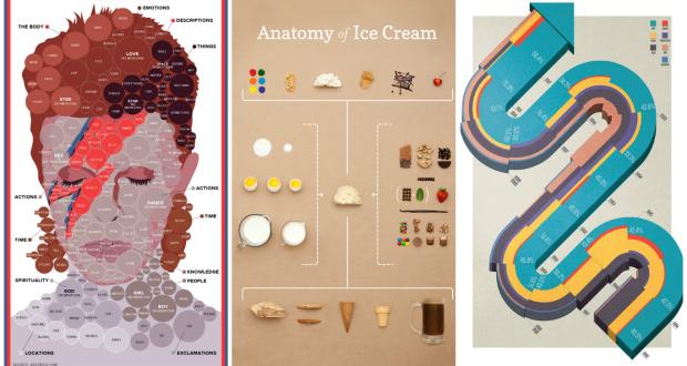100 Best Infographics