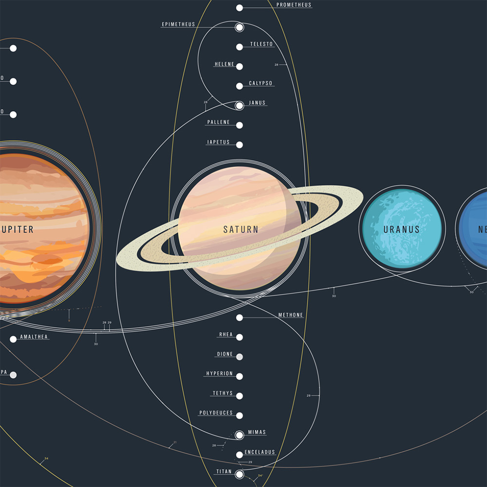 Space Travel Planets