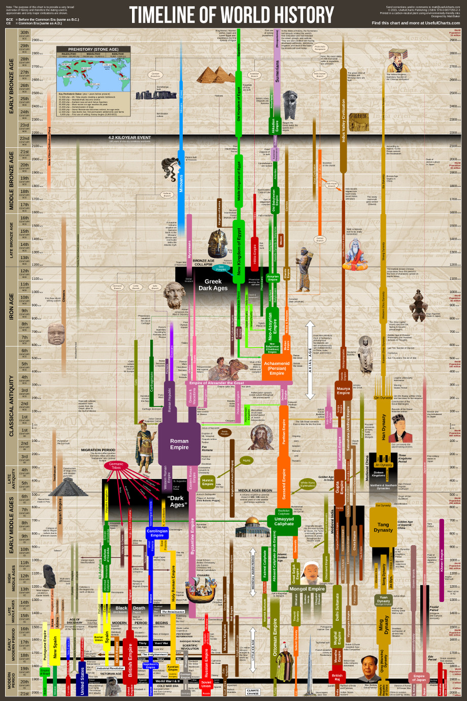 Historical Timeline Wall Chart World History