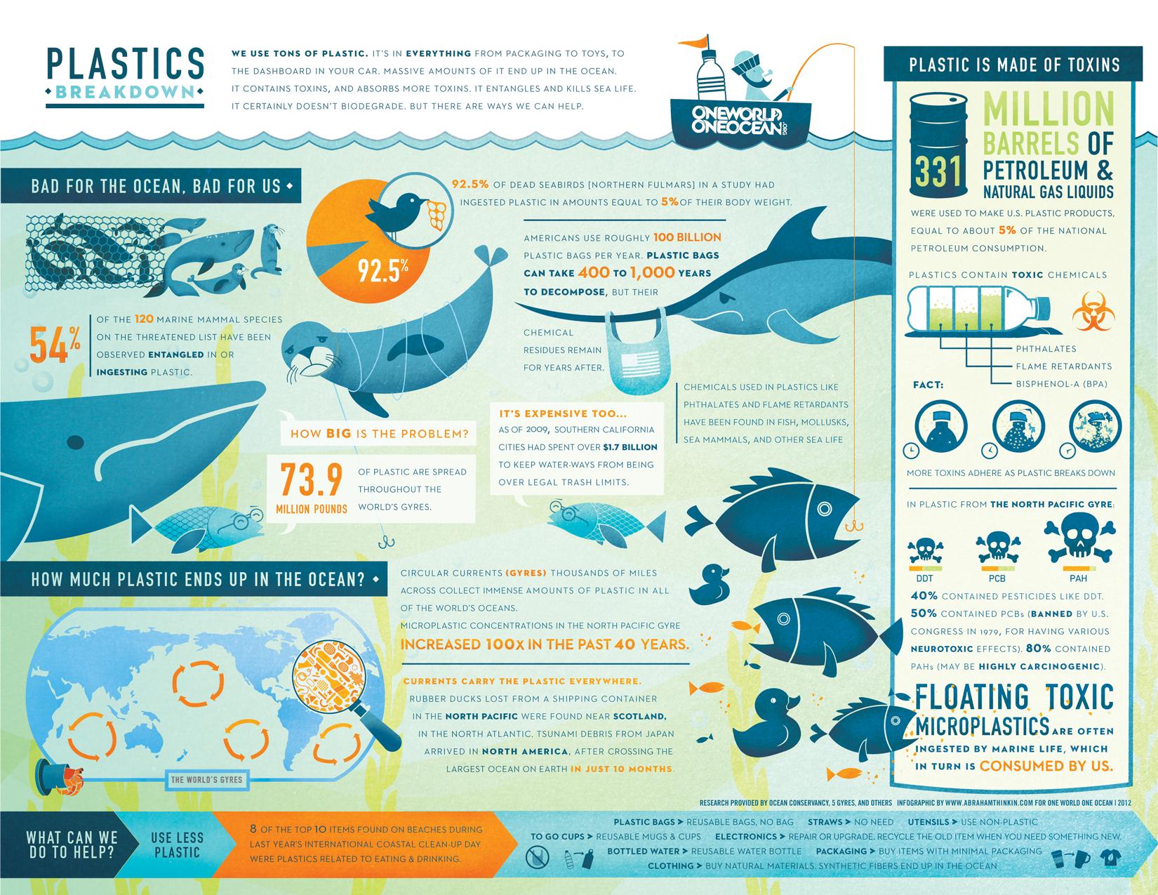 The Plastics Breakdown Infographic