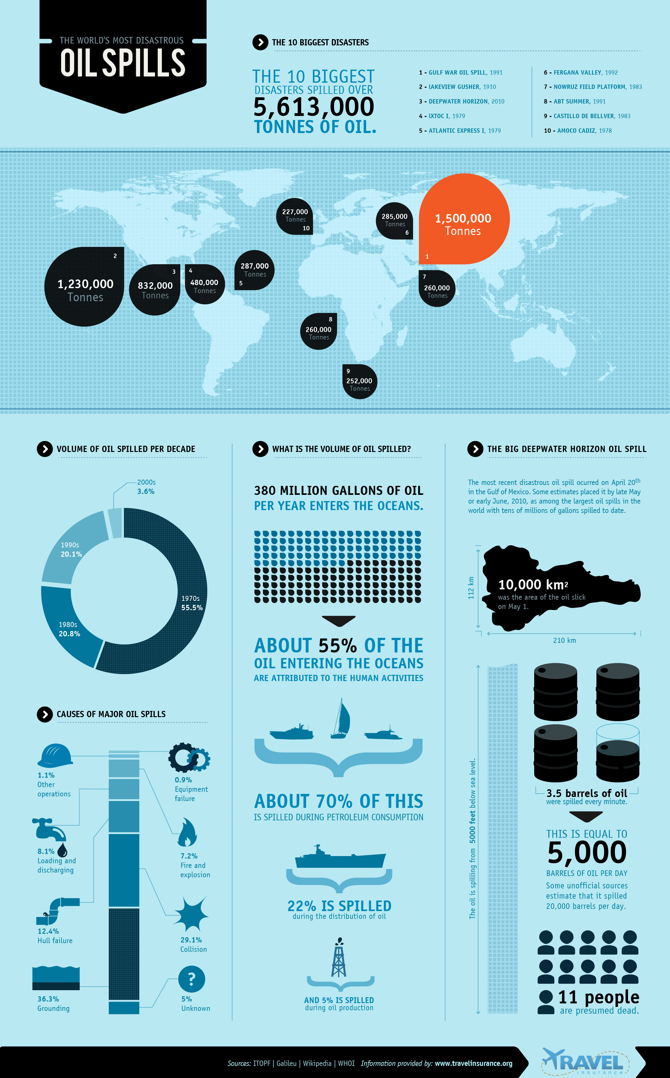 World's Most Disastrous Oil Spills Infographic