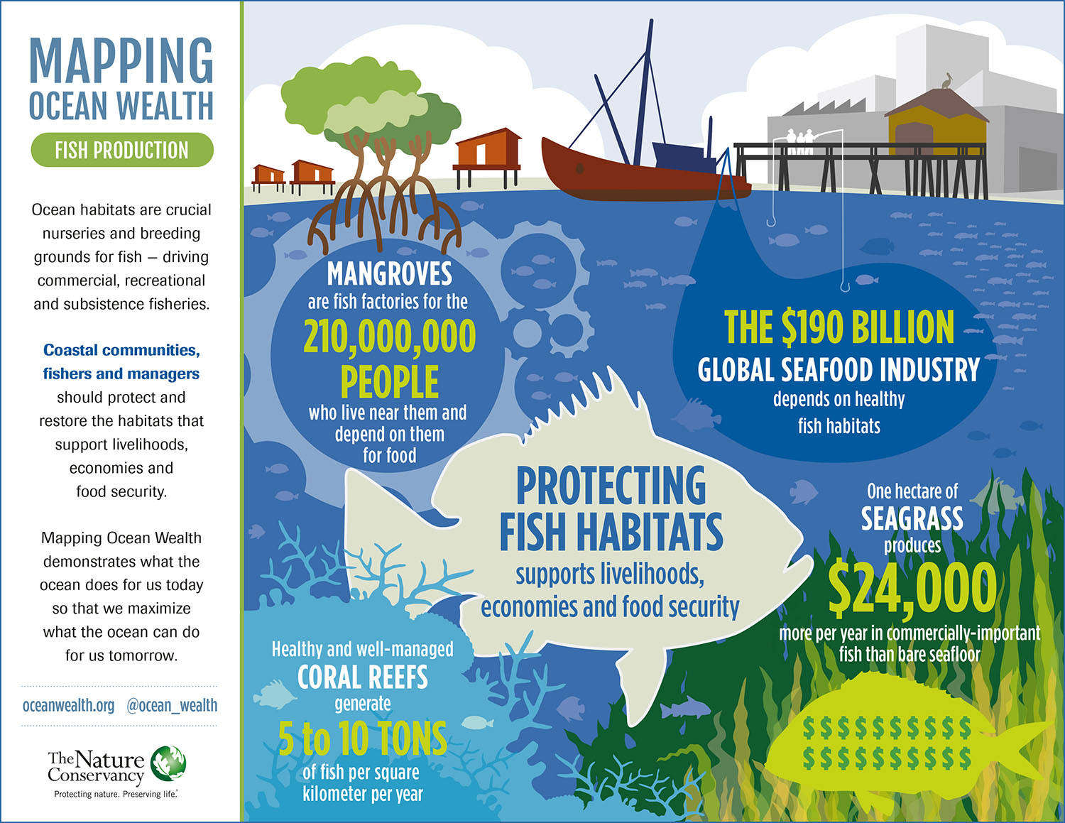FishProduction_InfoGraph