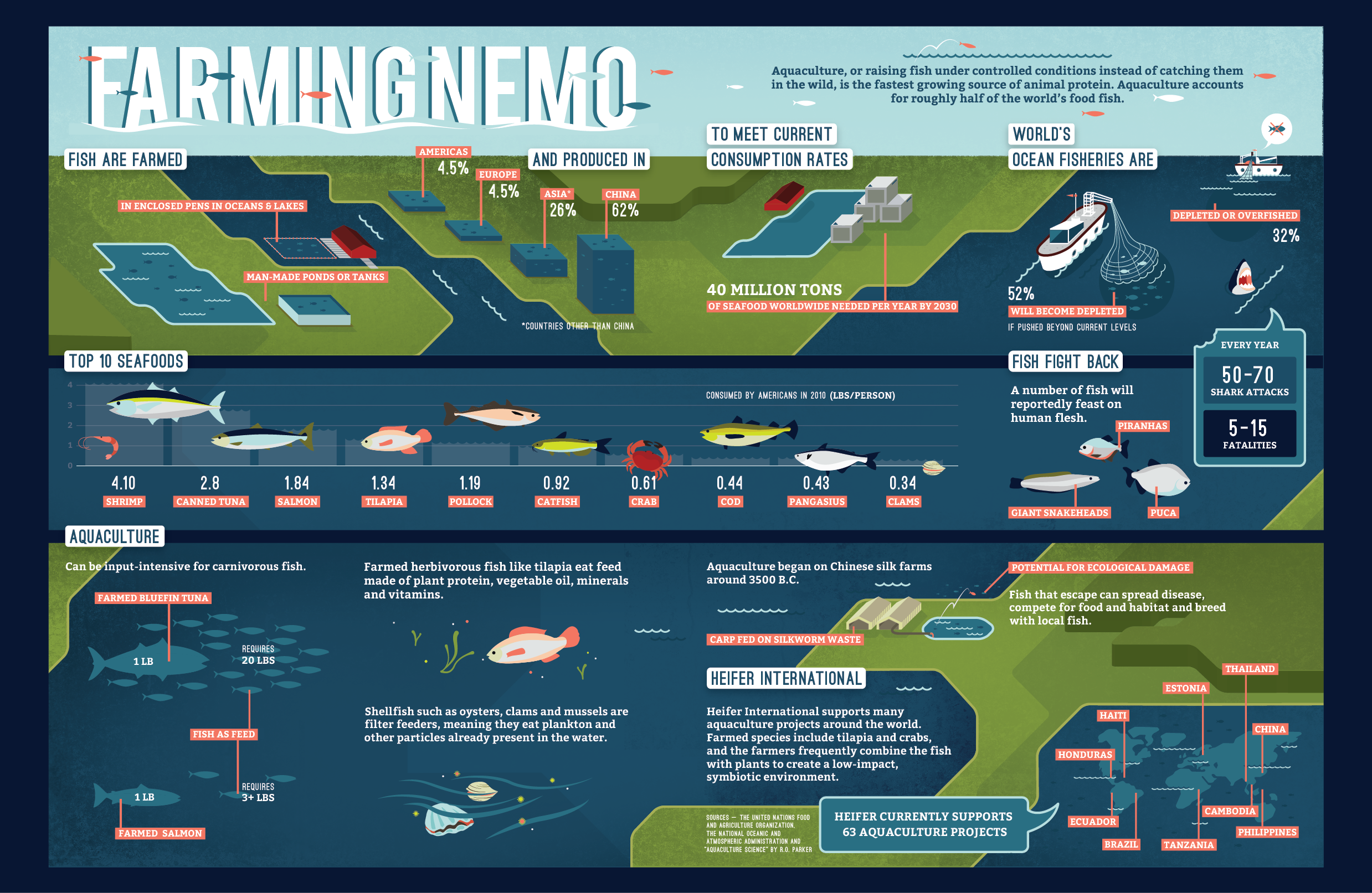 Farming Nemo Infographic