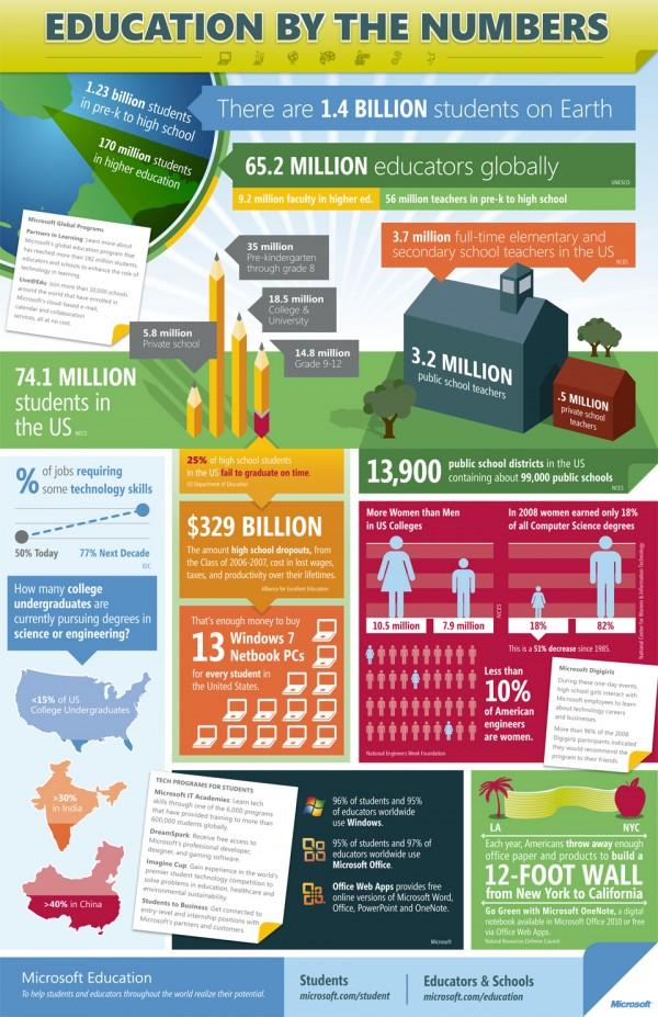 Education Infographics 59