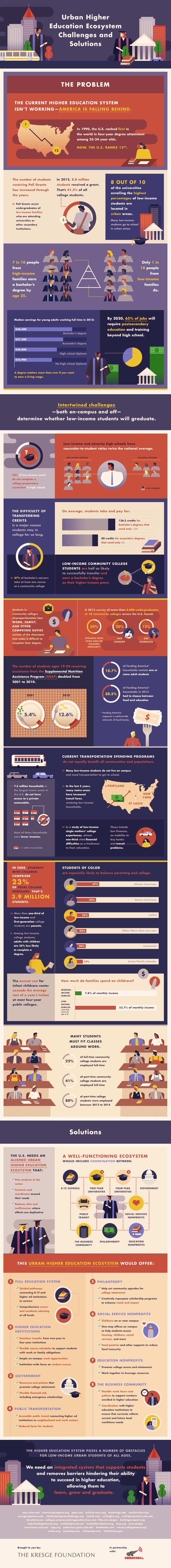 Education Infographics 66