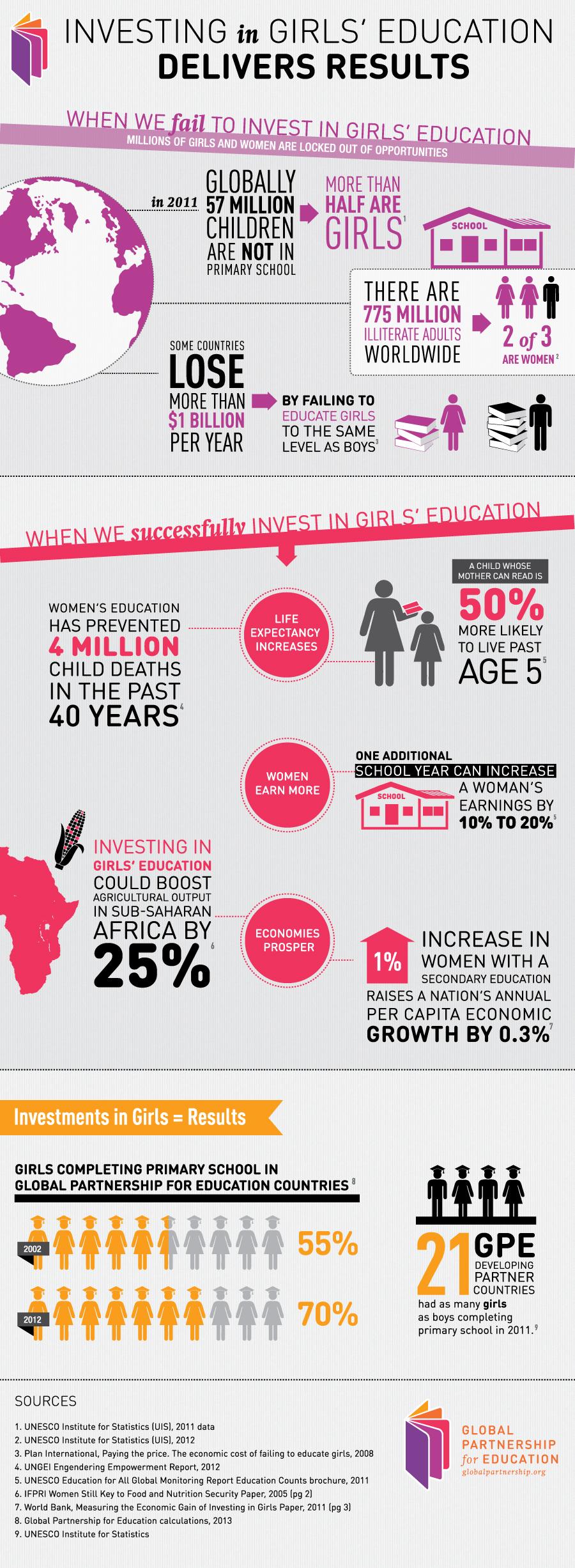 Education Infographics 69