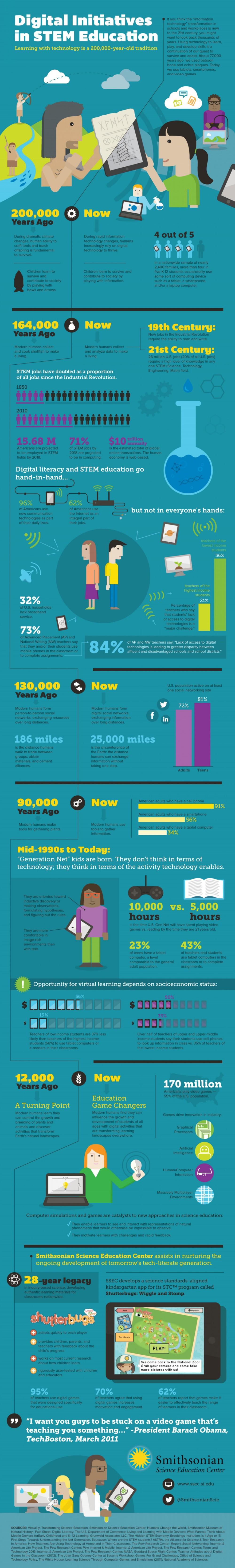 Education Infographics 81