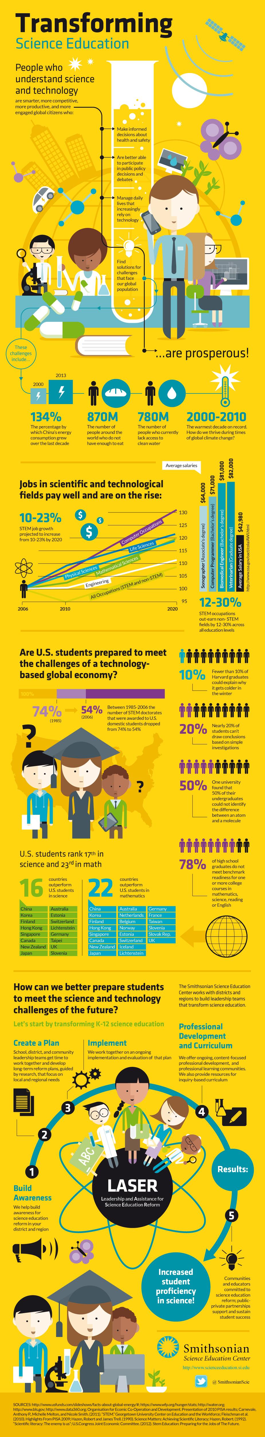 Education Infographics 88