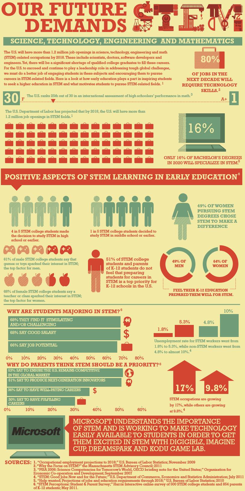 Education Infographics 99
