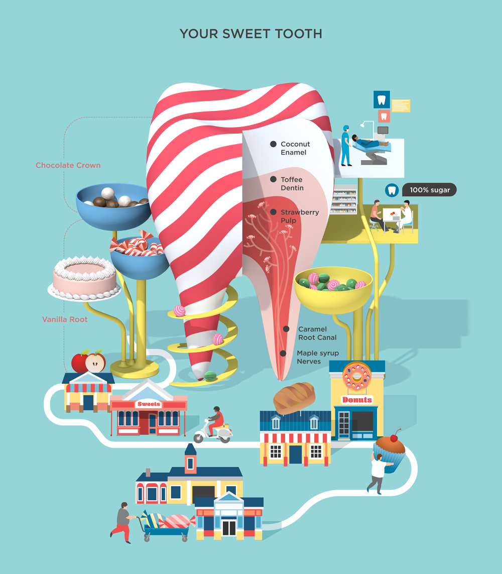 sweet tooth infographics