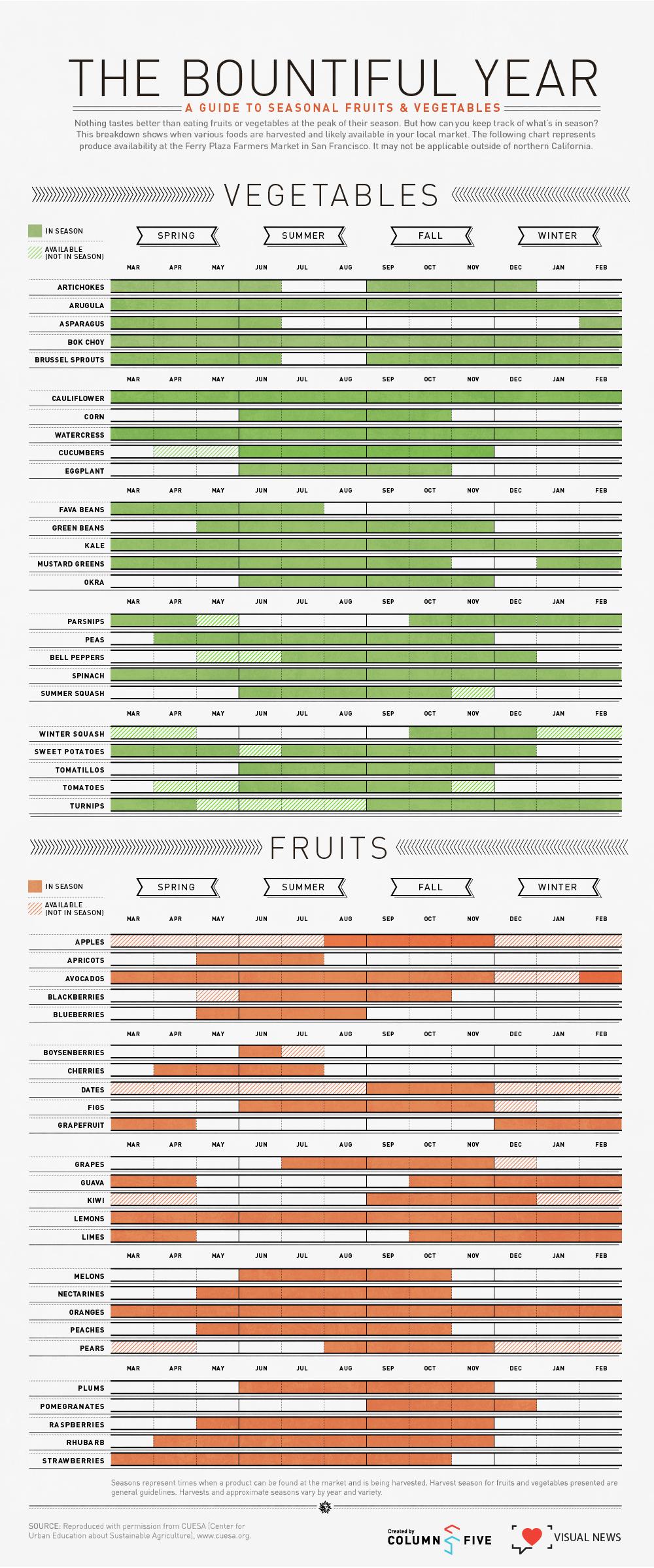 harvest infographics