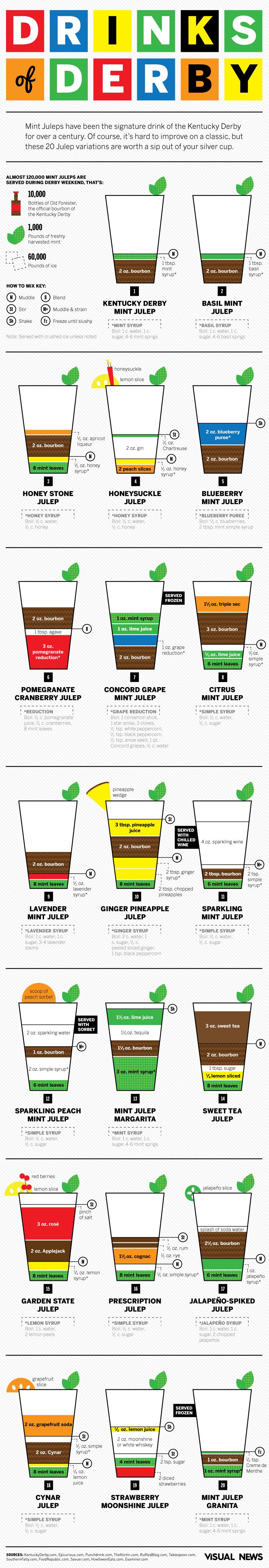 mint julep infographics