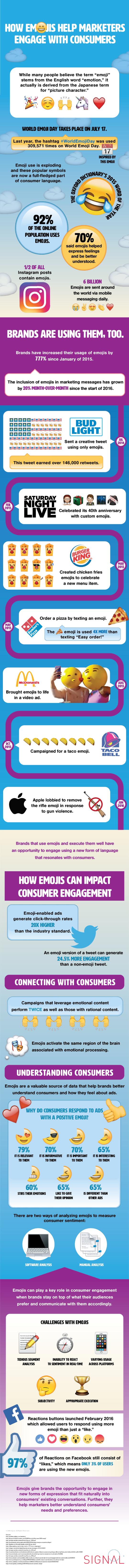 Brands emojies signal
