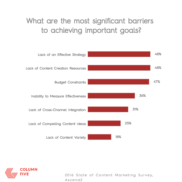 CONTENT MARKETING SIGNIFICANT BARRIERS