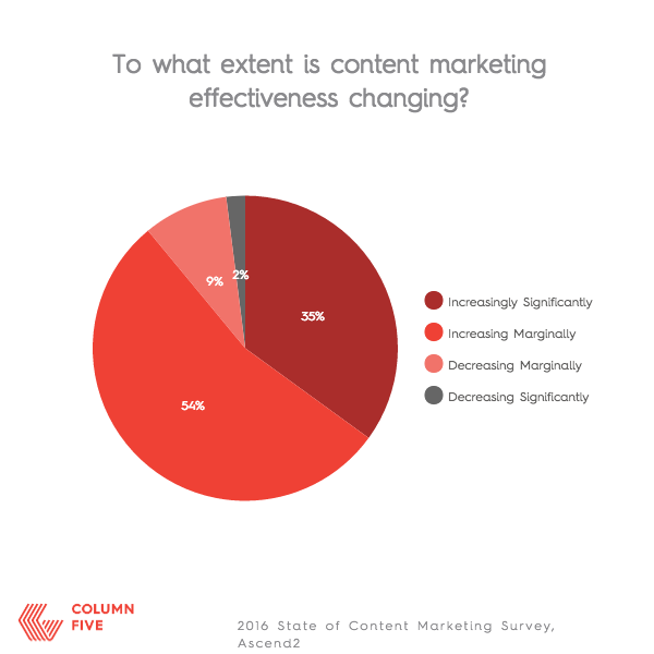 CONTENT MARKETING CHANGING EFFECTIVENESS