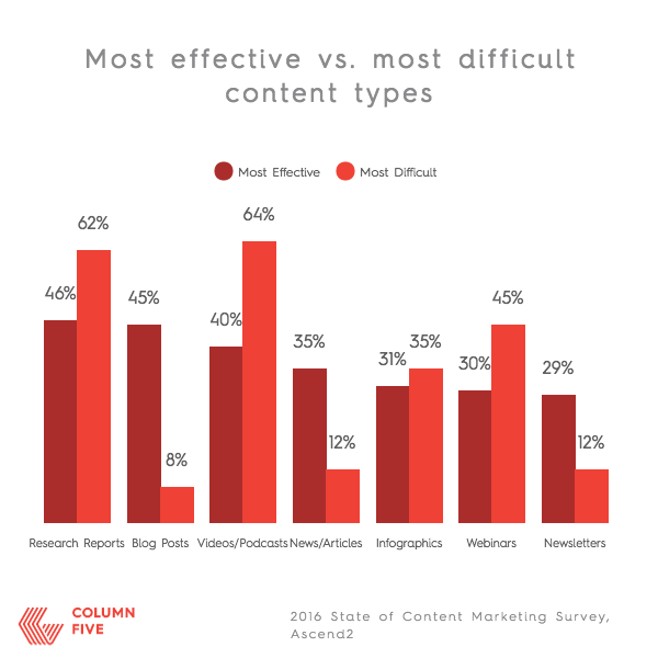 CONTENT MARKETING EFFECTIVE VS DIFFICULT