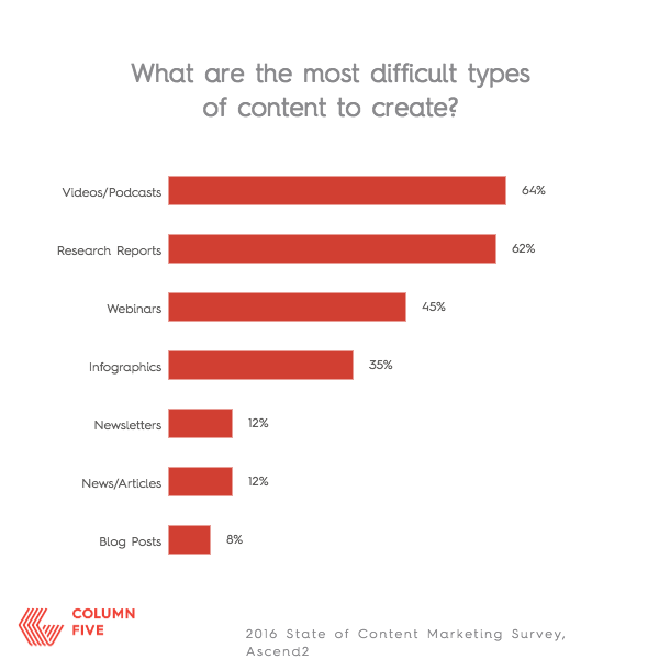 CONTENT MARKETING DIFFICULT
