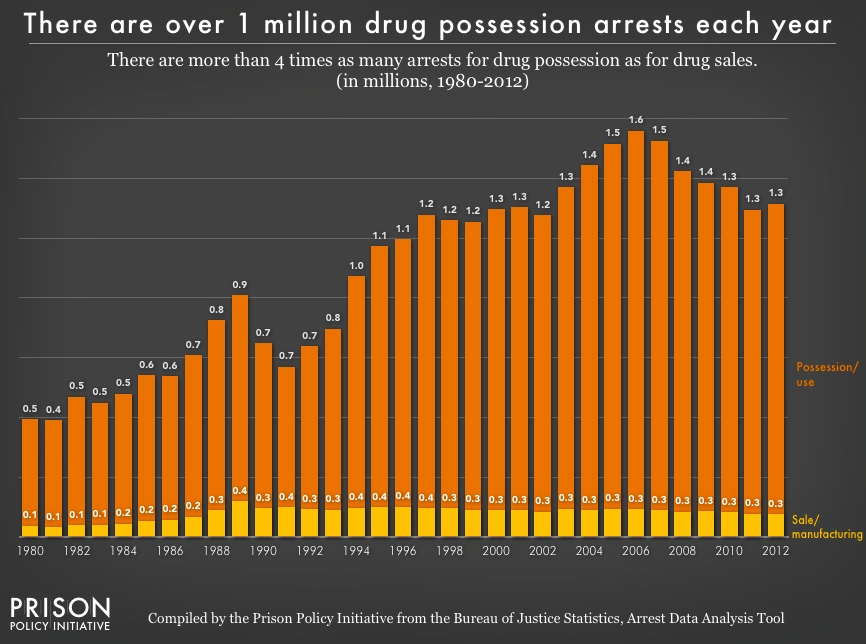 pie2016_drug_arrests