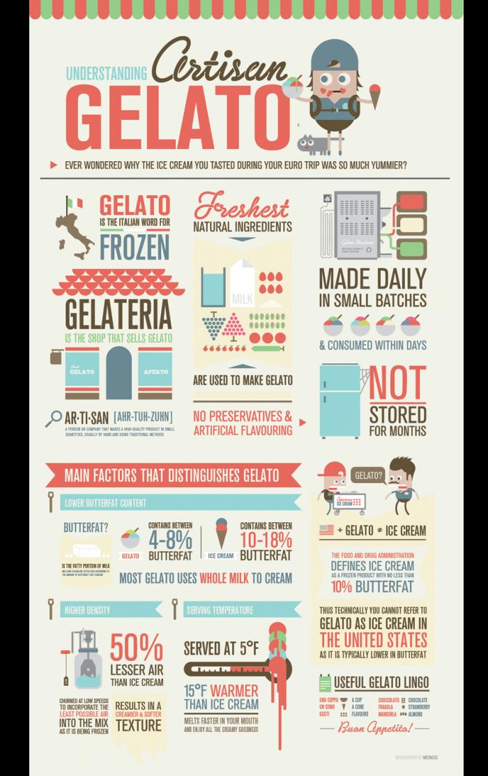 ice cream vs. gelato infographic