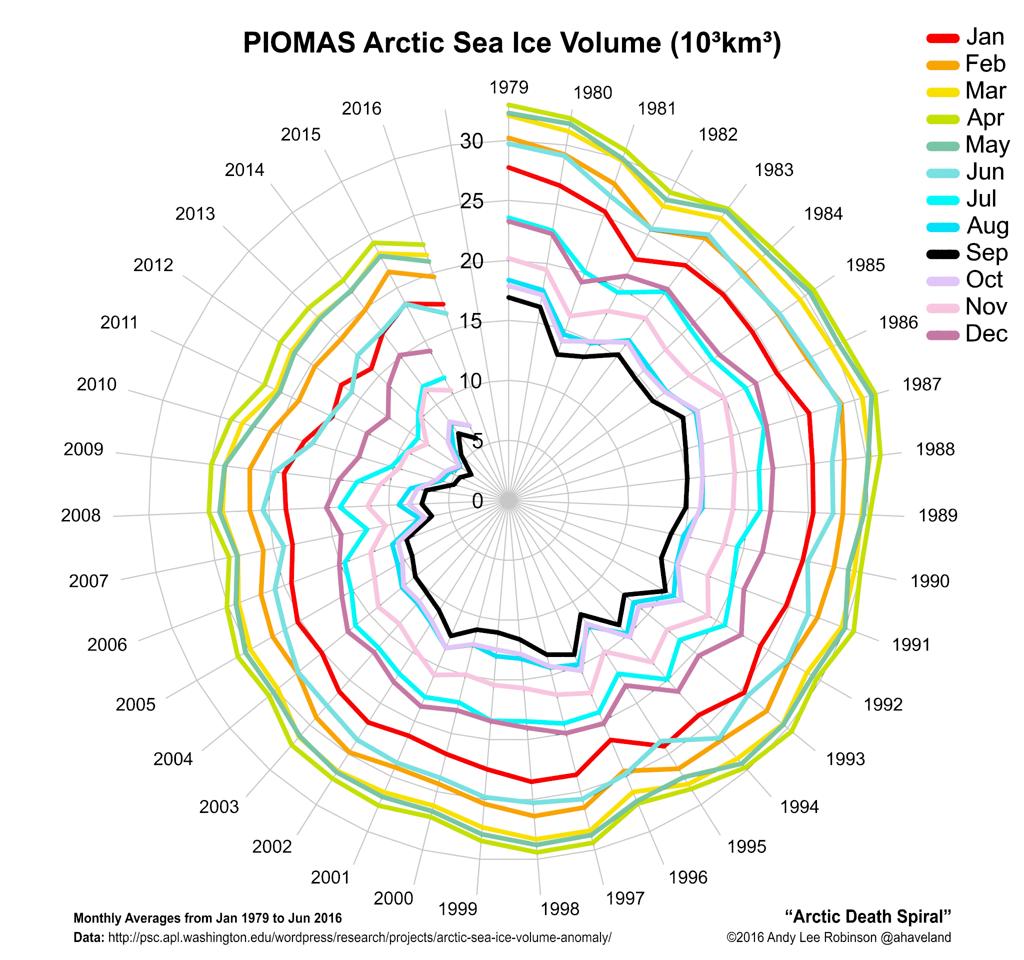 Arctic Death Spiral, by PIOMAS