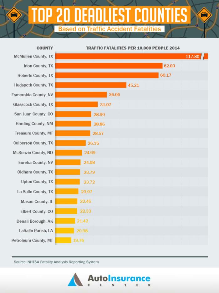 Deadliest Counties Chart