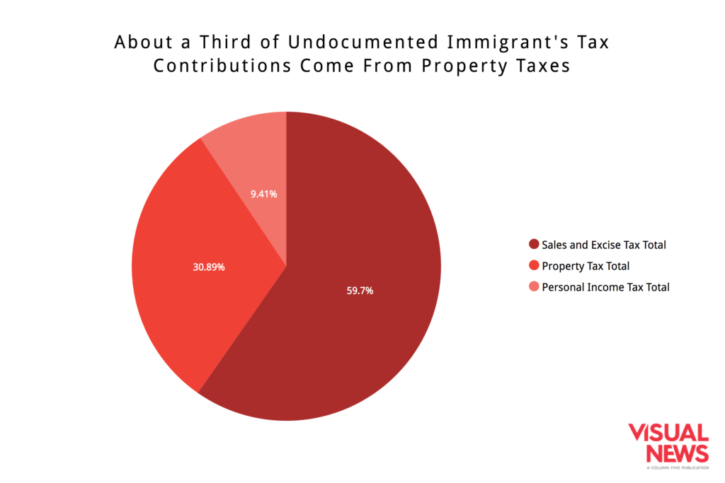 undocumented-immigrant-property-tax