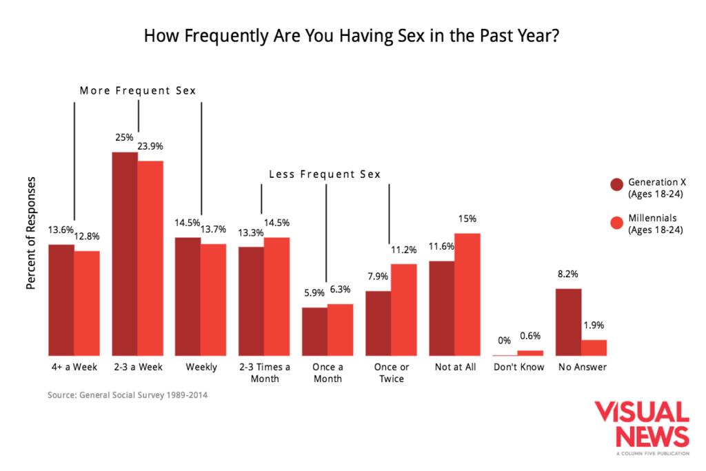 millennials-less-frequent-sex
