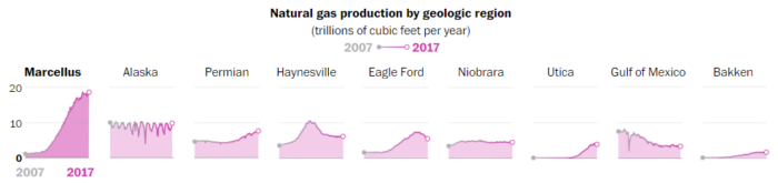 Natural Gas Production by Geologic Region
