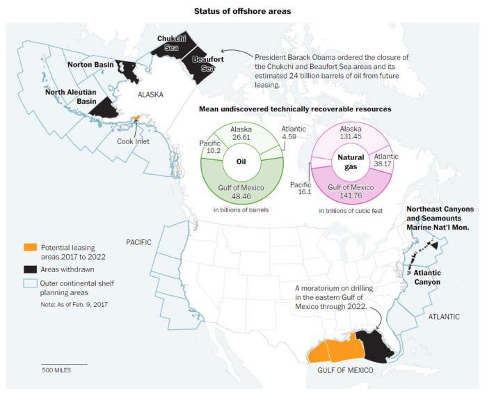 Status of Offshore Areas