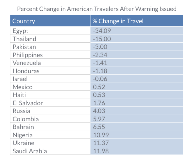 Percent Change in American Travelers After Warnings Issued